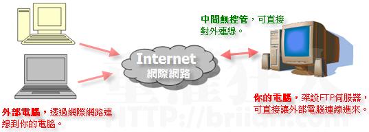 FileZilla 當作FTP 伺服器